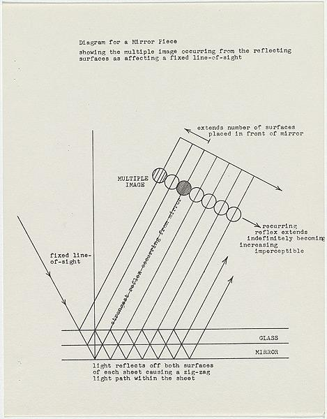 Diagram for a mirror piece / showing the multiple image..., 1967 - Ian Burn